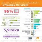 Jak jsou na tom české domácnosti s vybavením televizory – infografika