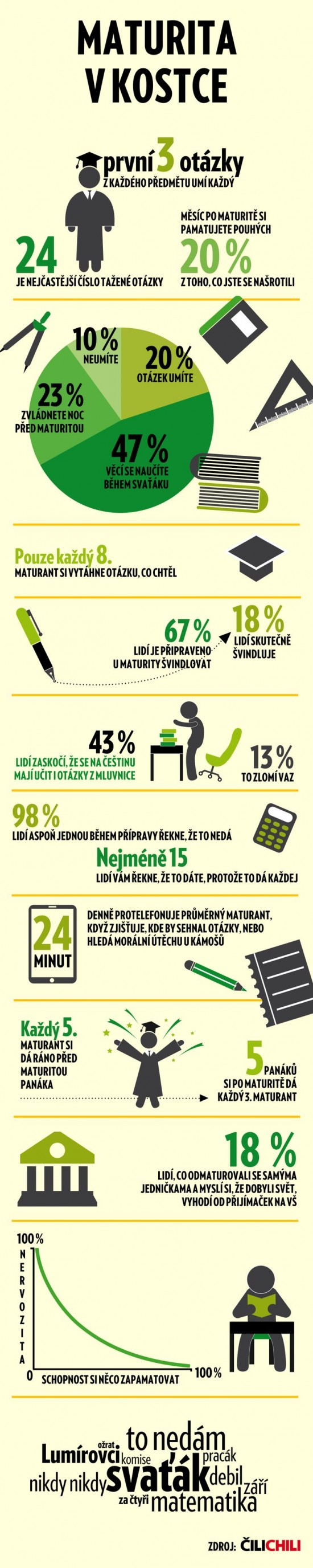 Maturita v kostce - infografika