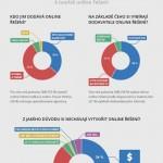 Přístup malých a středních podniků k online propagaci – infografika