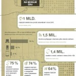 Proč mít web připravený na mobilní éru – infografika