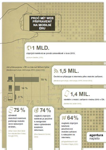 Proc mit web pripraveny na mobilni eru - infografika