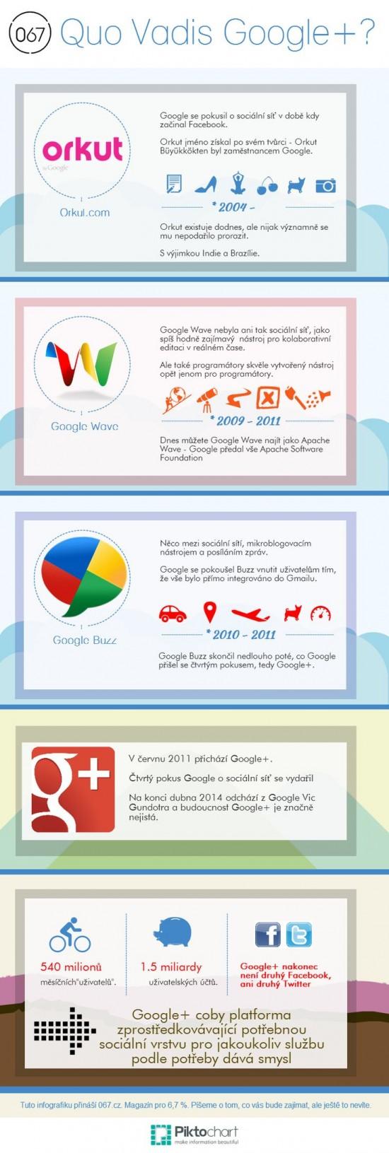 Quo Vadis GooglePlus - infografika