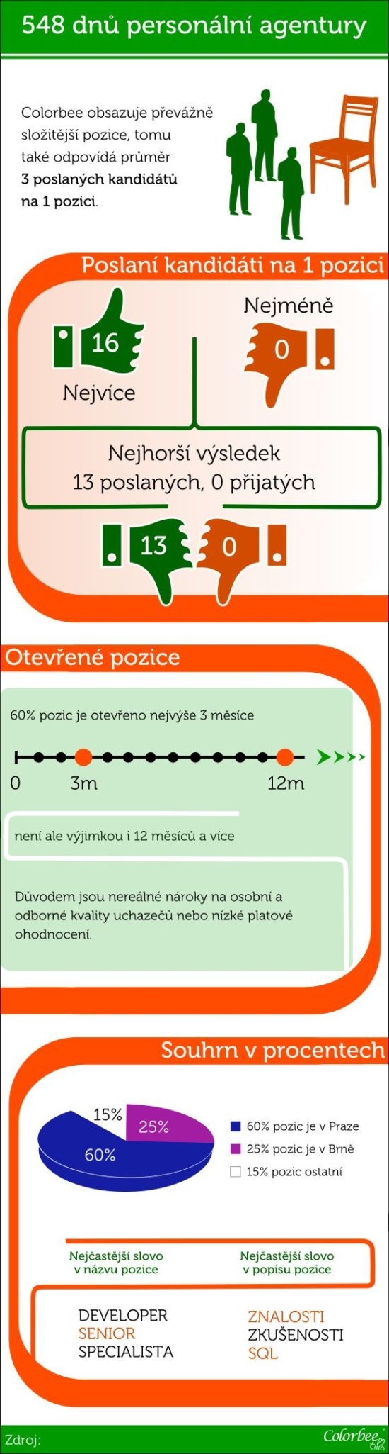 548 dnu personalni agentury - infografika