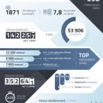 Affilblog slaví 4. narozeniny – infografika