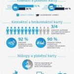Češi a platební karty – infografika