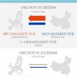 Obchodní vztahy mezi EU a Čínou – infografika