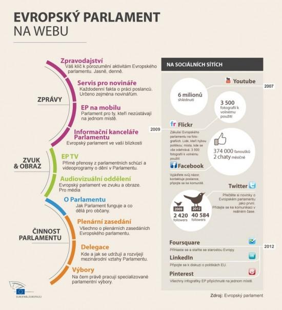 Evropský parlament na webu - infografika