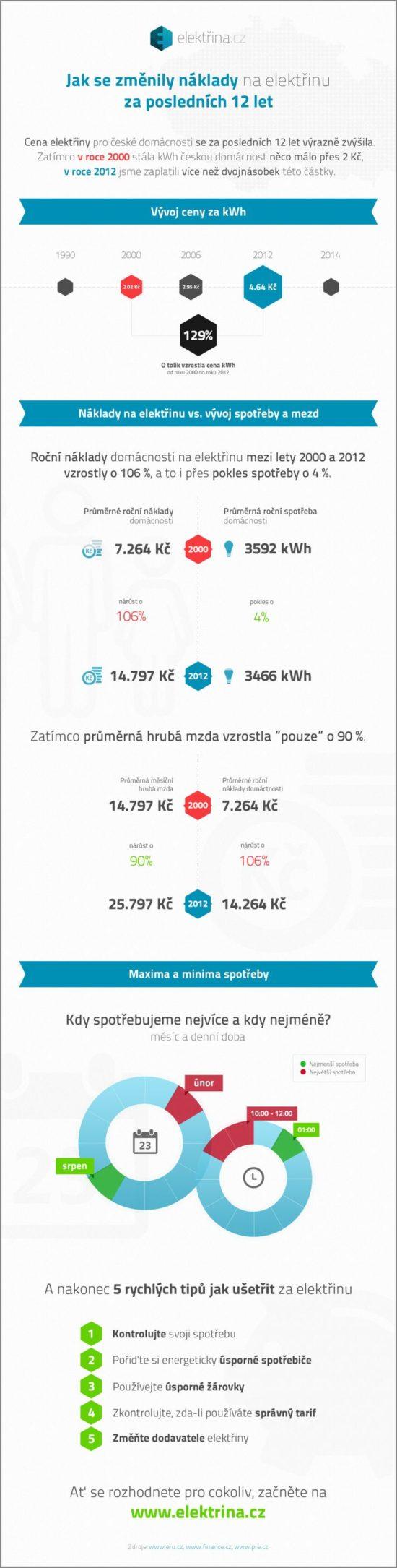 Jak se zmenily naklady na elektrinu za poslednich 12 let - infografika