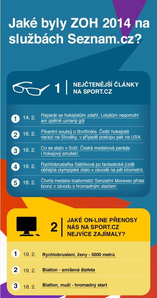 Jake byly ZOH 2014 na sluzbach Seznam.cz - infografika