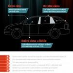 Jaké zatmavovací fólie jsou povolené – infografika