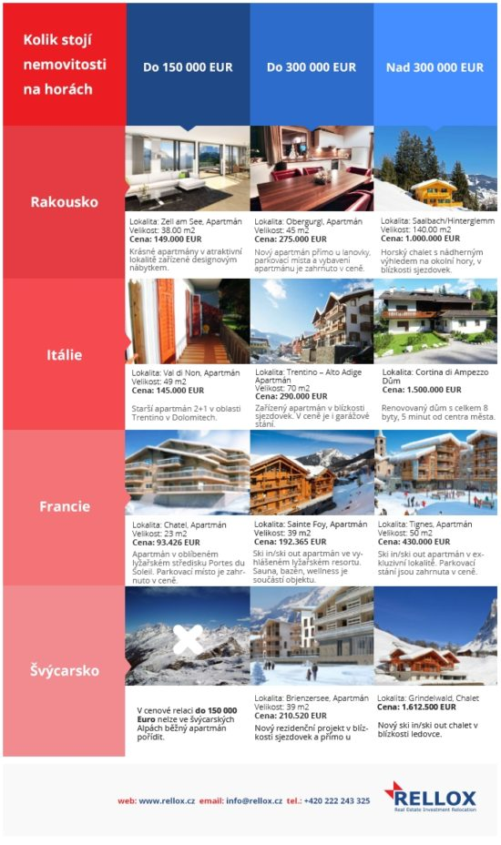 Kolik stoji nemovitosti na horach - infografika