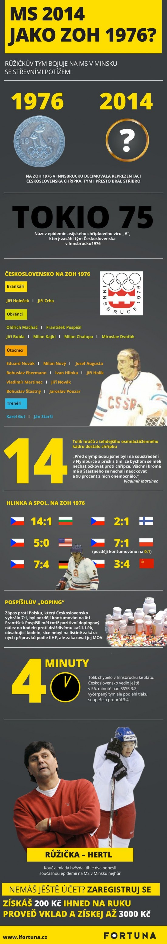 MS 2014 jako ZOH 196 - infografika