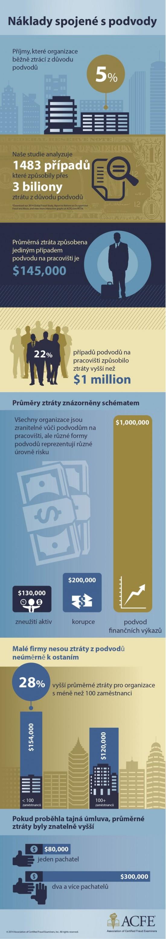 Naklady spojene s podvody - infografika