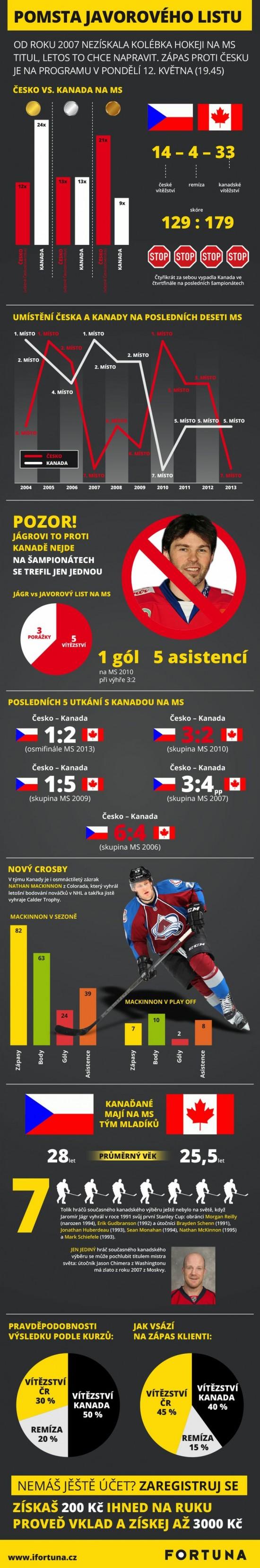 Pomsta javoroveho listu - infografika