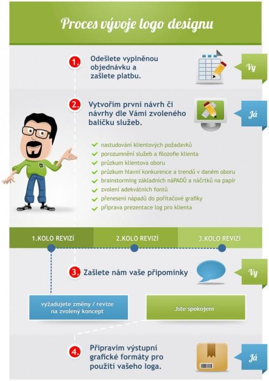 Proces vyvoje logo designu - infografika