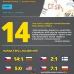 MS 2014 jako ZOH 1976 – infografika