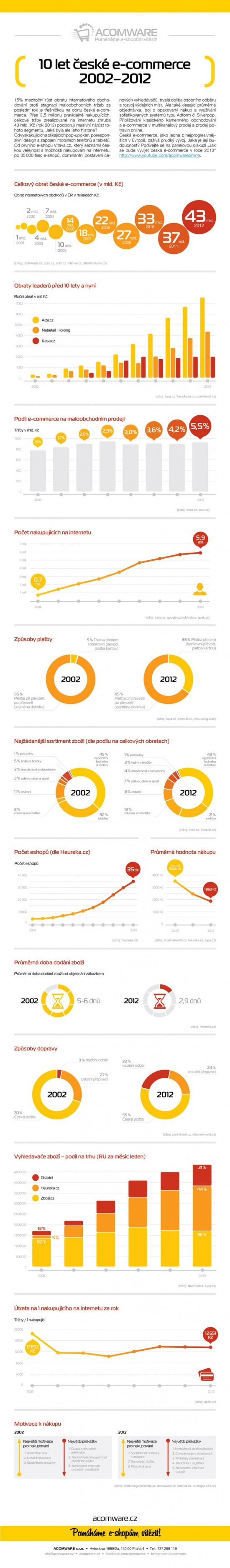 10 let ceske e-commerce 2002-2012 - infografika