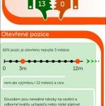 548 dnů personální agentury – infografika