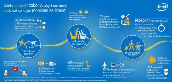Co udelame, abychom mohli cestovat se svym mobilnim zarizenim - infografika