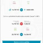 Jak se změnily náklady na elektřinu za posledních 12 let – infografika