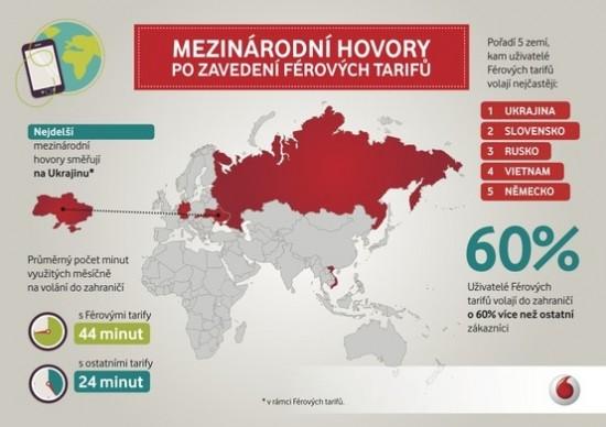 Mezinarodni hovory po zavedeni ferovych tarifu - infografika