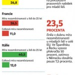 Nezaměstnanost mladých v Evropské unii – infografika