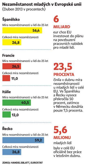 Nezaměstnanost mladýchv v Evropské unii - infografika