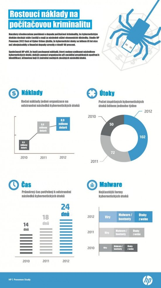 Rostouci naklady na pocitatovou kriminalitu - infografika