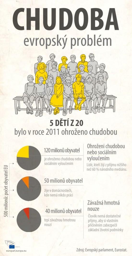 chudoba, evropsky problem - infografika