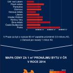 Cenová mapa prodejů a pronájmů bytů 2014