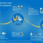 Co uděláme, abychom mohli cestovat se svým mobilním zařízením – infografika