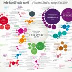 Kde končí Vaše daně 2014 – infografika