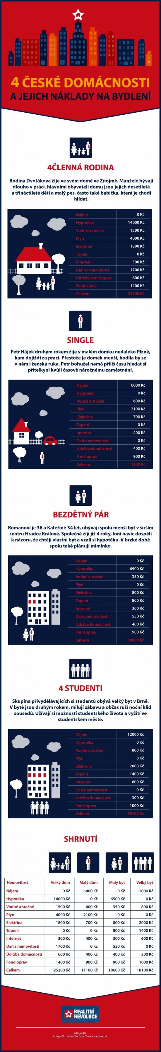 Infografika - 4 české domácnosti