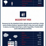 4 české domácnosti a jejich náklady na bydlení