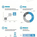 Rostoucí náklady na počítačovou kriminalitu – infografika