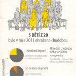 Chudoba, evropský problém – infografika