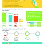 Platby nákupů přes internet – infografika