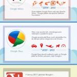 Quo Vadis GooglePlus – infografika