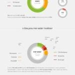 České weby a WordPress – infografika
