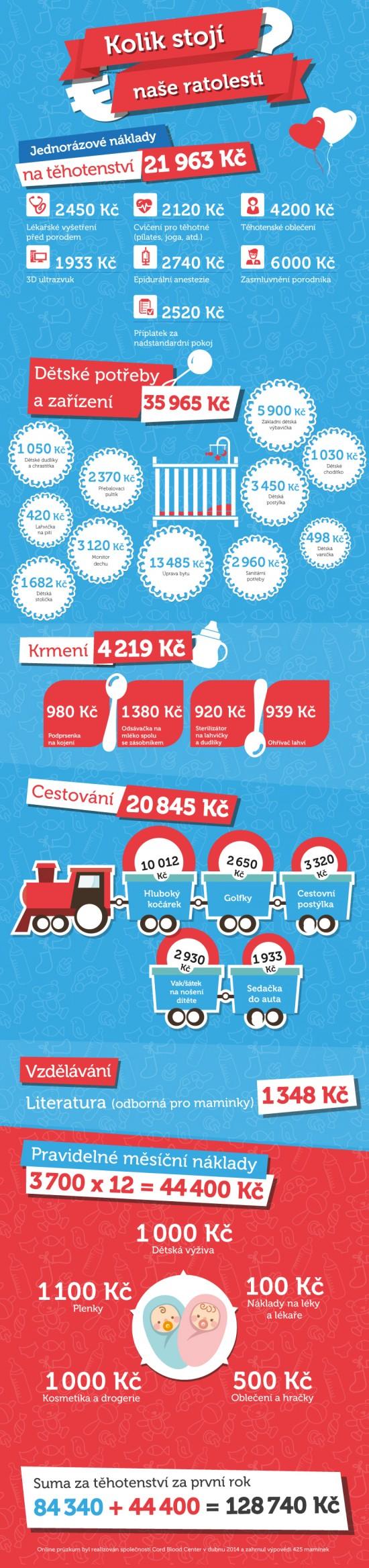 výdaje na děti infografika