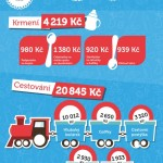 Kolik stojí péče během těhotenství a základní výbava pro miminko? – infografika