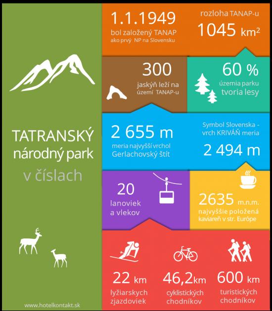 Infografika-Tatry-v-číslech