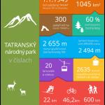 Tatry v číslech – infografika
