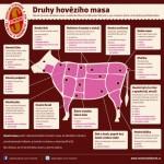 Druhy hovězího masa – infografika