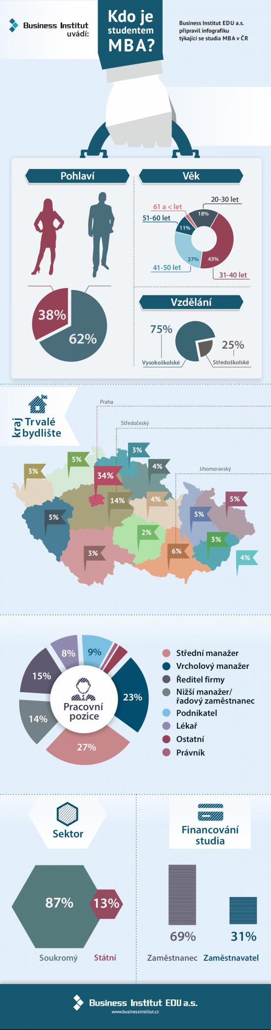 BI infografika