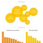Jak vidí e-shopy rok 2015? – infografika