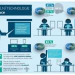 Digitální technologie ve výuce – infografika