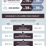 Čeští a slovenští dolaroví milionáři v tom mají jasno – infografika