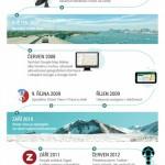 Google Mapy slaví 10 let – infografika