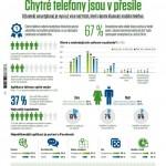 Chytré telefony jsou v přesile – infografika